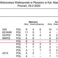 statystyka_medalowa